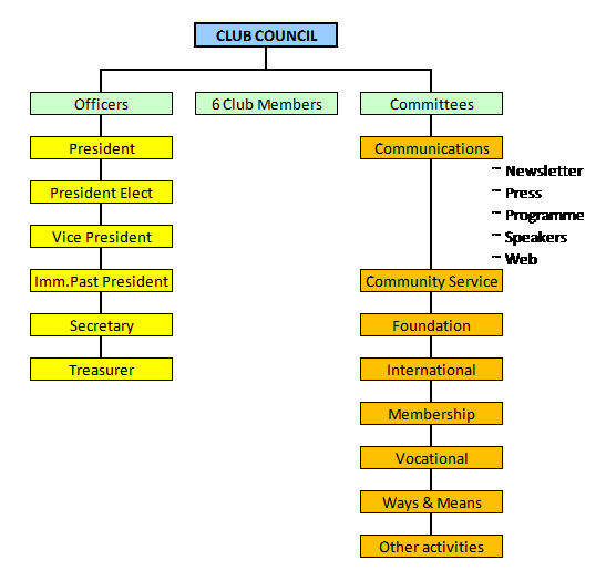 Club Structure, The Rotary Club of Hoddesdon