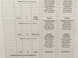 Bromley Indoor Bowls Centre 2018/19 Winter League Results