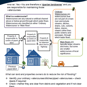 Riparian Landowner - Ditch Maintenance Poster