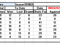 West Mersea Bowls Club Club Leagues Tables