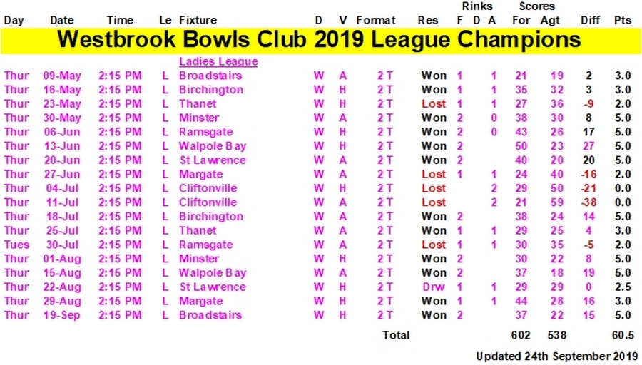 Westbrook Bowls Club 2019 Leagues