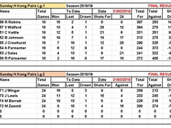 West Mersea Bowls Club Final Tables - 19 April 2019
