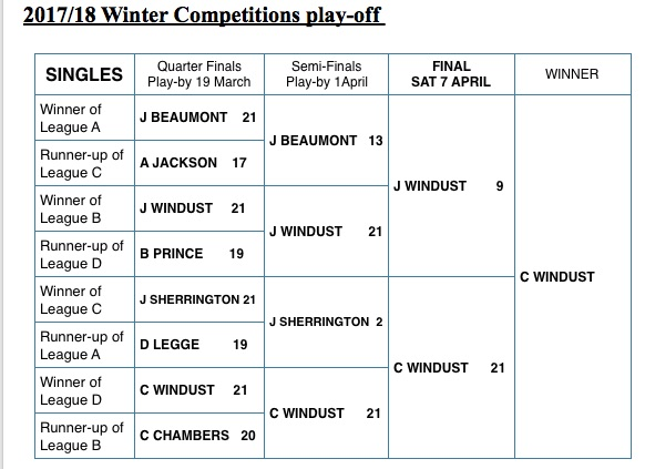 Winter Singles Quarter Finals