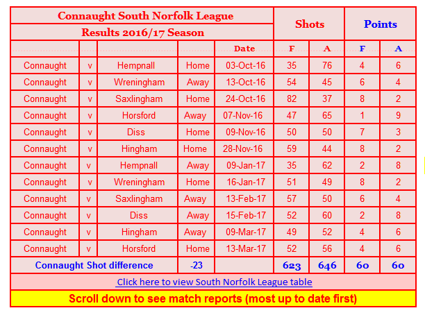 connaughtbowlsclub South Norfolk League