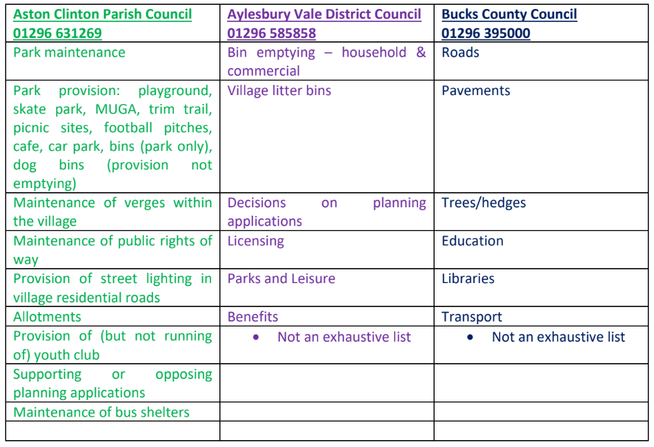 Aston Clinton Parish Council Which council does what?