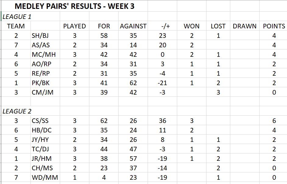 Medley Pairs after Week 3